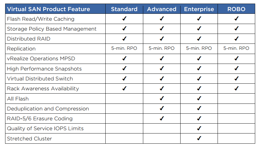 Virtualization The Future: VSAN 6 2 Licensing Editions