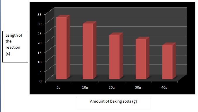 Teodora's science blog: Baking Soda and Vinegar Lab Report