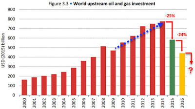 investment into new oil finds