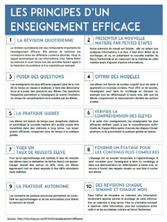 http://rire.ctreq.qc.ca/2016/02/enseignement-efficace/