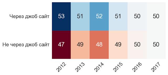 Показатели рынка труда HR. 2007-2017 годы.