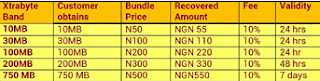 MTN-Xtrabyte-data-bundle-price-and-validity-period-table