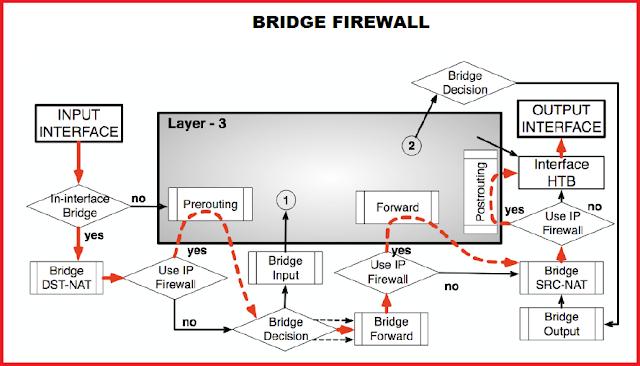 Bridge Firewall Pada Router Mikrotik - Gateway Ilmu