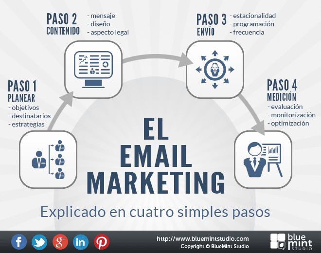 Pasos para hacer Email Marketing