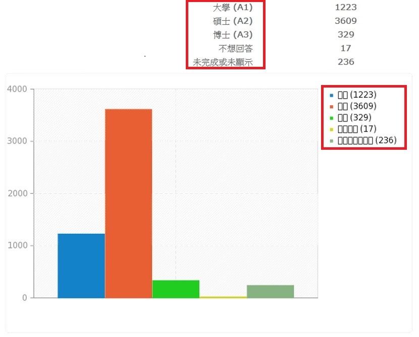 Ryan's Portfolio: 問卷系統LimeSurvey-統計圖中文亂碼問題