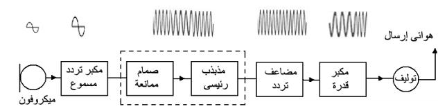 A diagram of a radio transmitter fm
