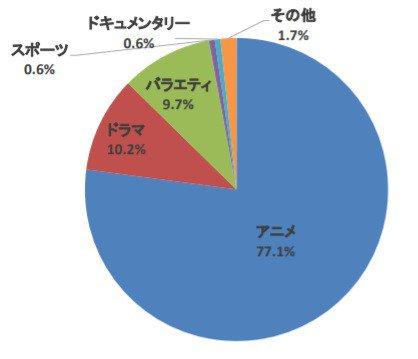 Animes equivaleram a 77 por cento das exportações da TV japonesa