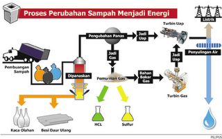 mengolah sampah menjadi energi listrik