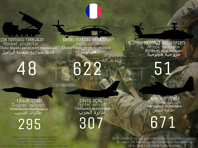 France army power