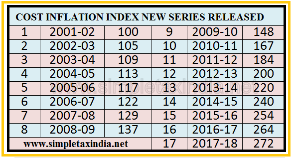 COST INFLATION INDEX 2001 SERIES RELEASED | SIMPLE TAX INDIA