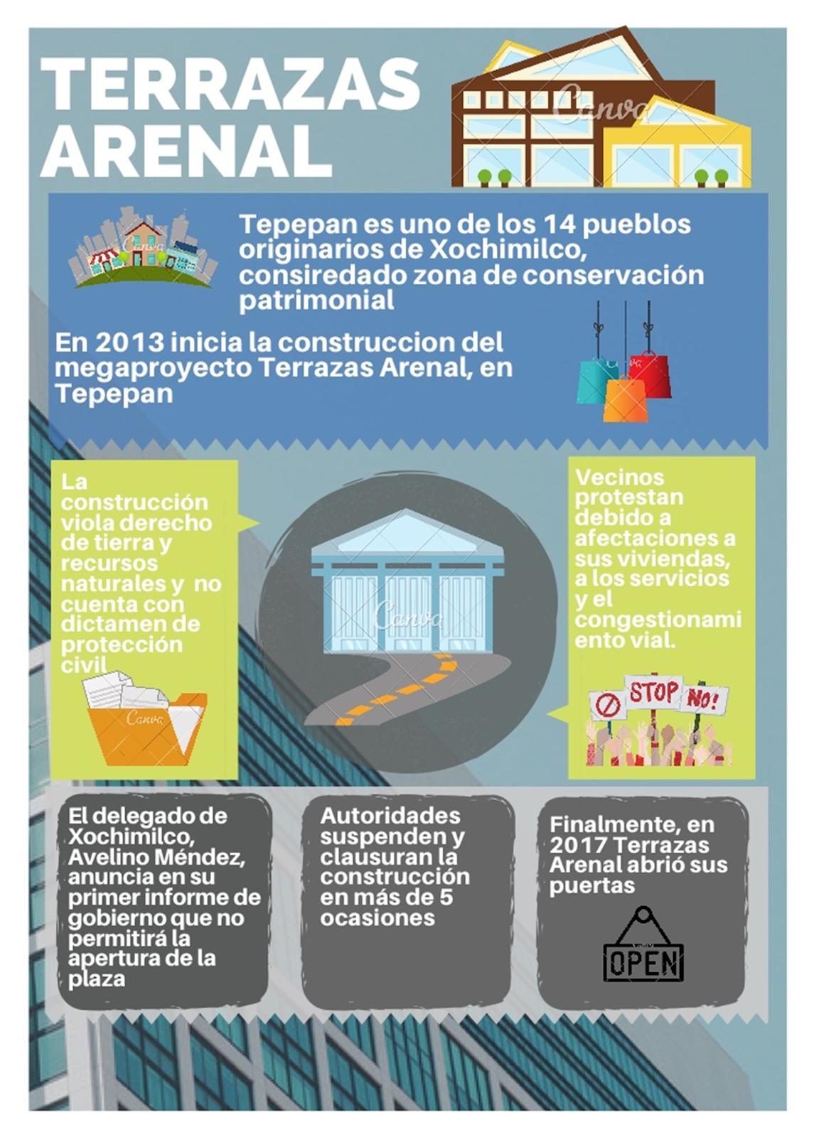 Aunam Terrazas Arenal La Transformación Del Pueblo De Tepepan