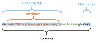 Pengertian Tag, Elemen, dan Atribut pada HTML