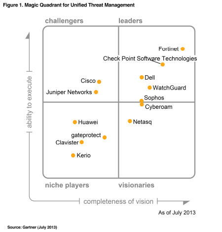 Gartner Magic Quadrant For Unified Threat Management 2017