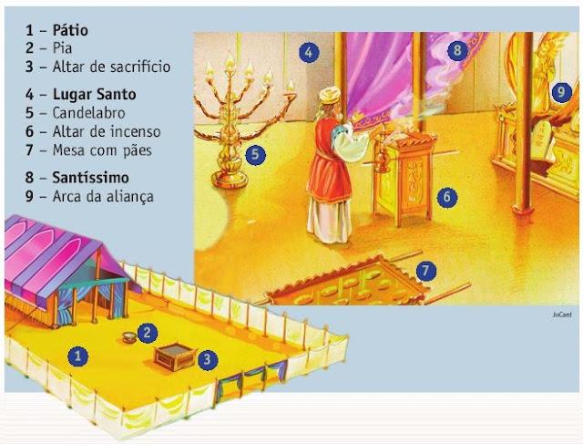 Compartimentos do Santuário judeu