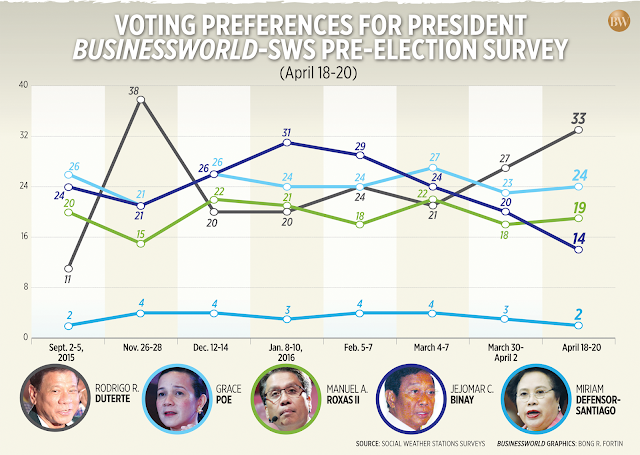 Duterte pulls away in the latest SWS survey.