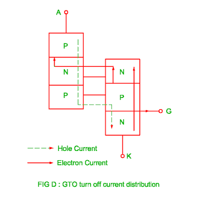 gto turn off current distribution