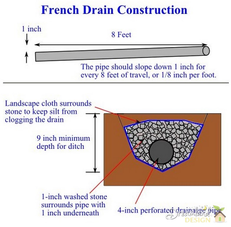 use drain tile to route water away from