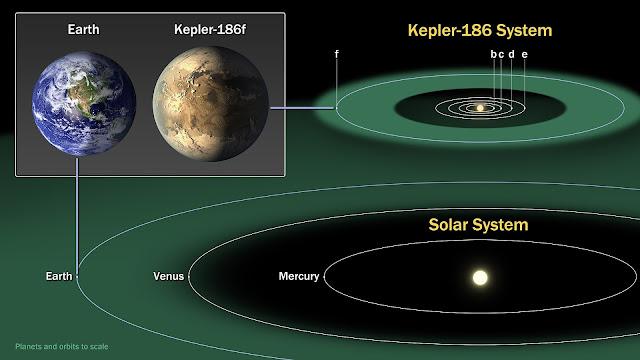 'Kepler-186' in the Goldilocks Zone