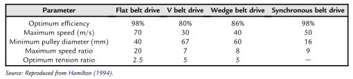 Comparison of belt performance