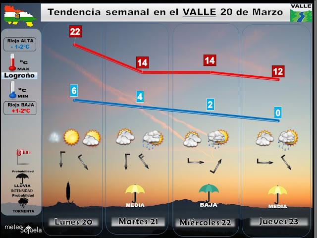 Prevision tiempo,larioja,josecalvo,meteosojuela