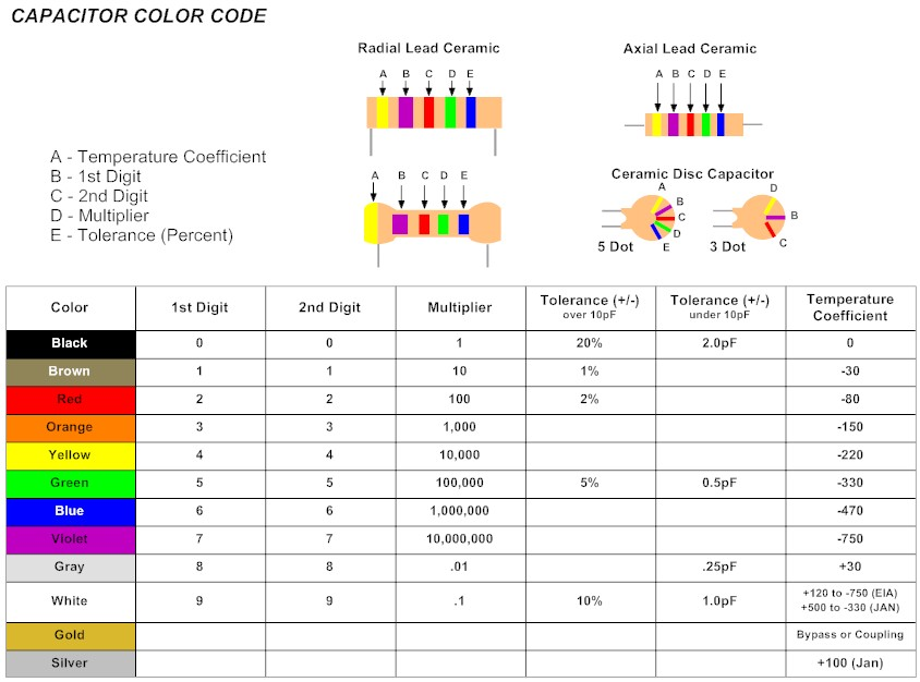 Amateur Radio World Capacitor Color Codes