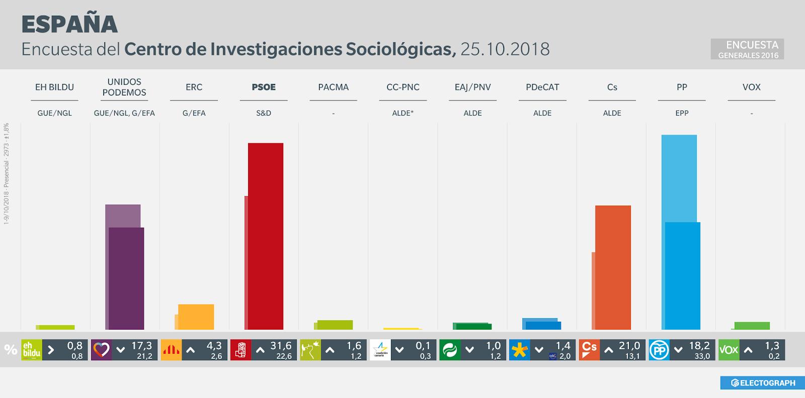 Gráfico de la encuesta para elecciones generales en España realizada por el CIS en octubre de 2018