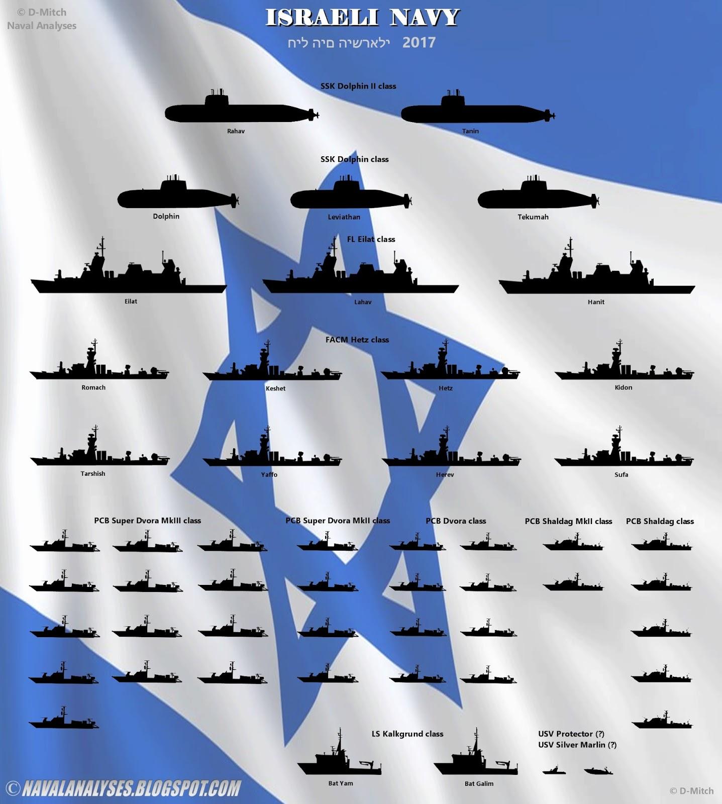 Naval Analyses: FLEETS #14: Swedish Navy, Israeli Navy and