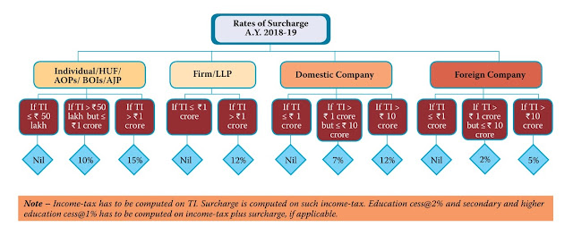 surcharge for ay 2018-19_ individual_huf_firm_domestic company_foreign company