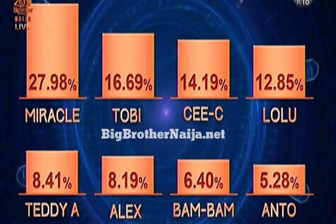 da9a37d31afe83 Here are the official voting results of Big Brother Nigeria 2018 week 7.