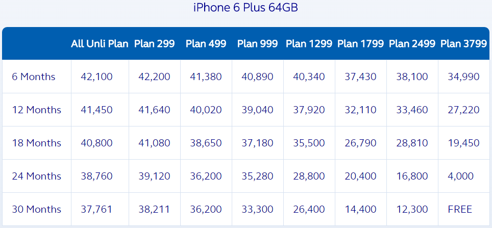 Globe iPhone 6 Plus 64 GB Plan