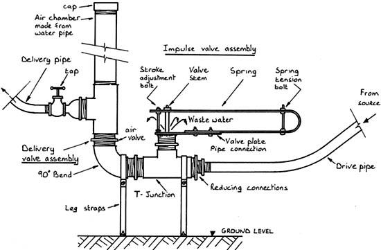 how a hydraulic ram pump works