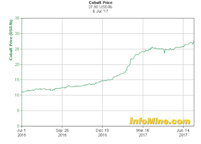 Cobalt price per pound