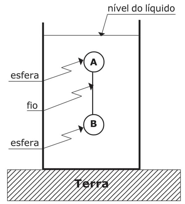 nível de líquido, esfera, fio, esfera, terra