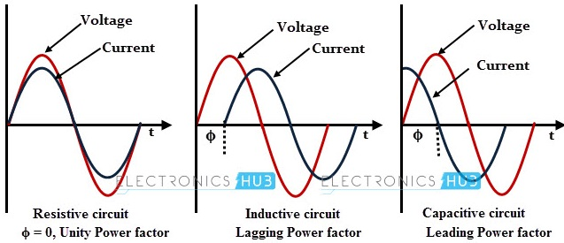 Why Is The Power Factor Important In Electrical Systems