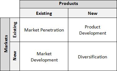 extended growth vector matrix Given an input row or column vector, vec2diag returns a diagonal matrix with the  input argument along the diagonal.