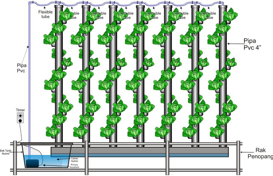 Kelebihan dan Kekurangan Hidroponik Sistem Aeroponik