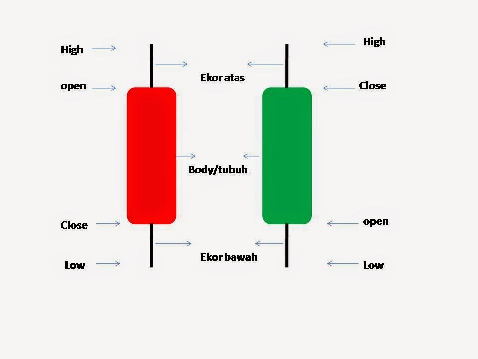 analisa candlestick