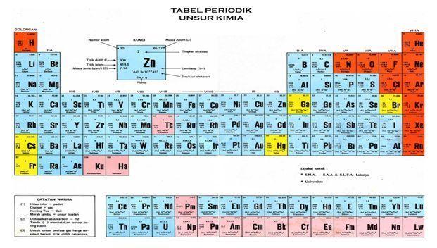Sistem periodik unsur httpmateri sekolah201609 sifat sifat sistem periodik unsur urtaz Images