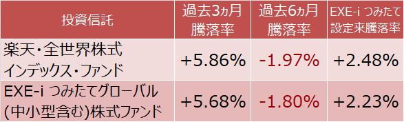 楽天・全世界株式インデックス・ファンドとEXE-i つみたてグローバル(中小型含む)株式ファンドの運用実績