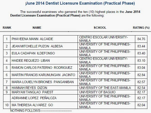 Top 10 List: June 2014 Dentist board exam (Practical Phase)