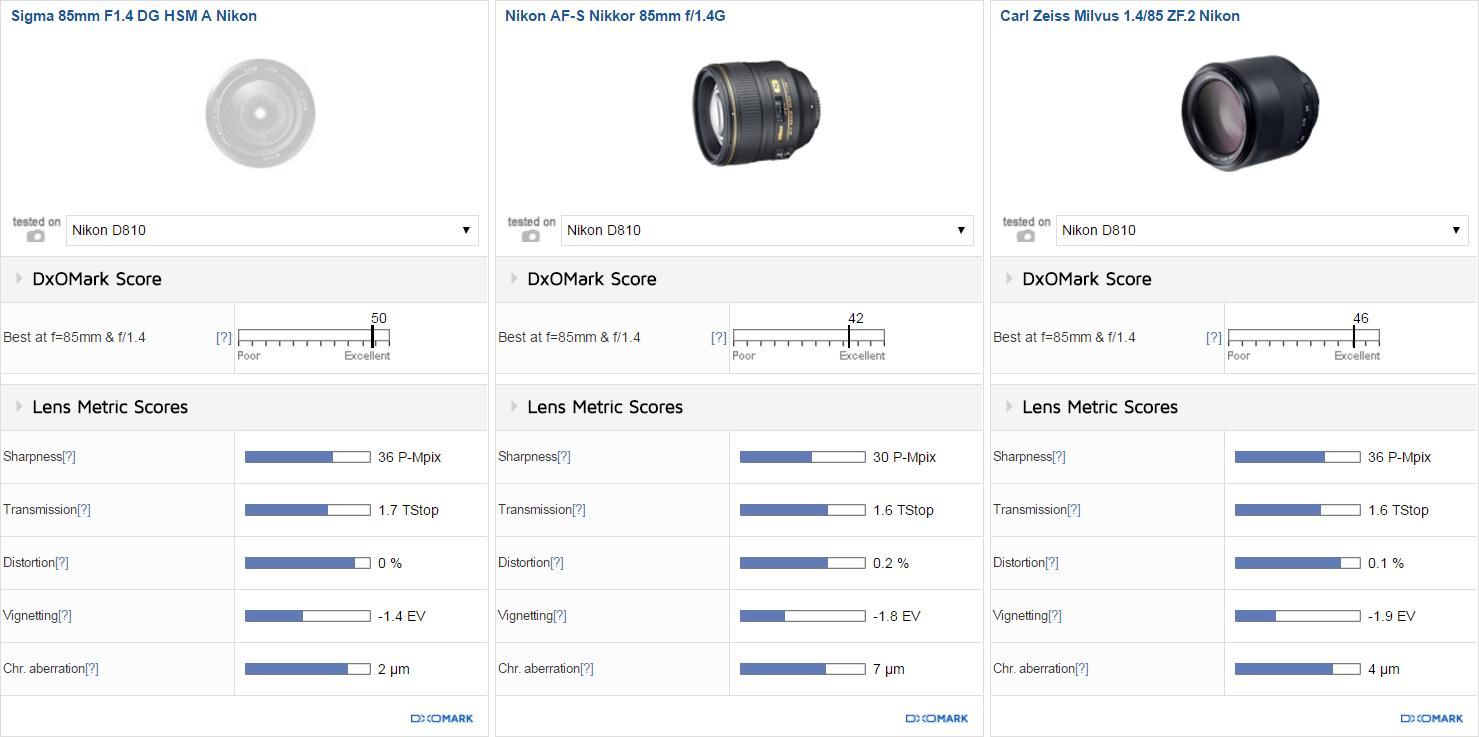 Сравнение Sigma 85mm f/1.4 DG HSM Art, Nikon AF-S Nikkor 85mm f/1.4G и Zeiss Milvus 85mm f/1.4 ZF.2
