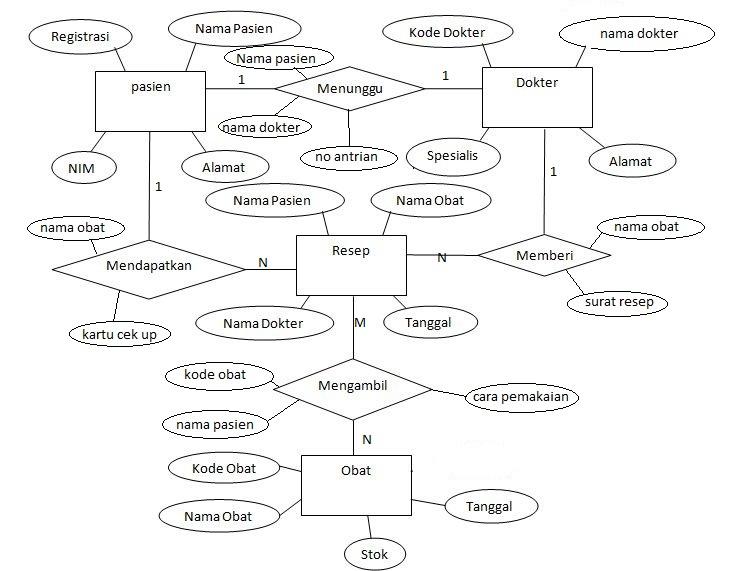 Contoh Diagram Erd Klinik Wiring Diagram For Professional