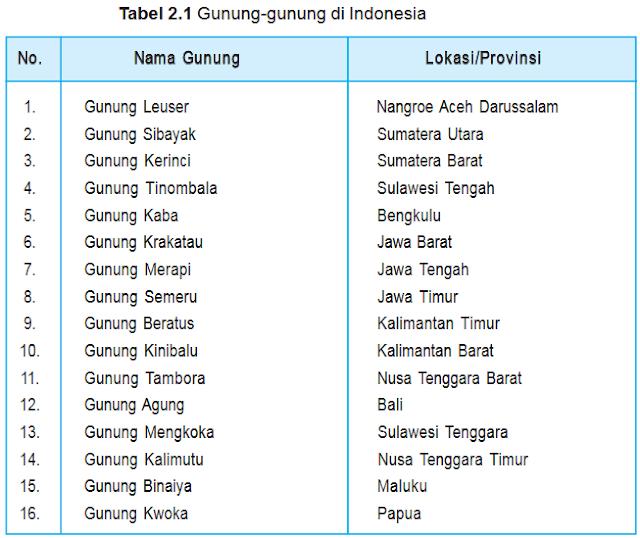 Tabel : Nama gunung di Indonesia