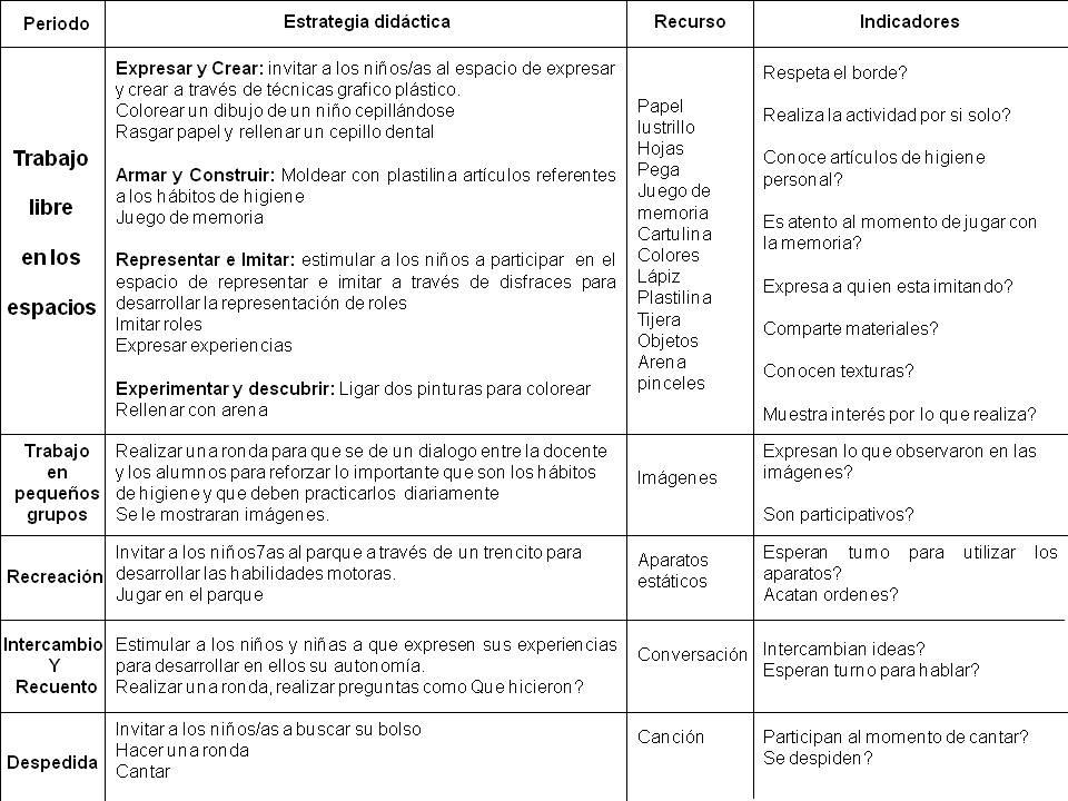 Normas De Higiene Personal Planificacion