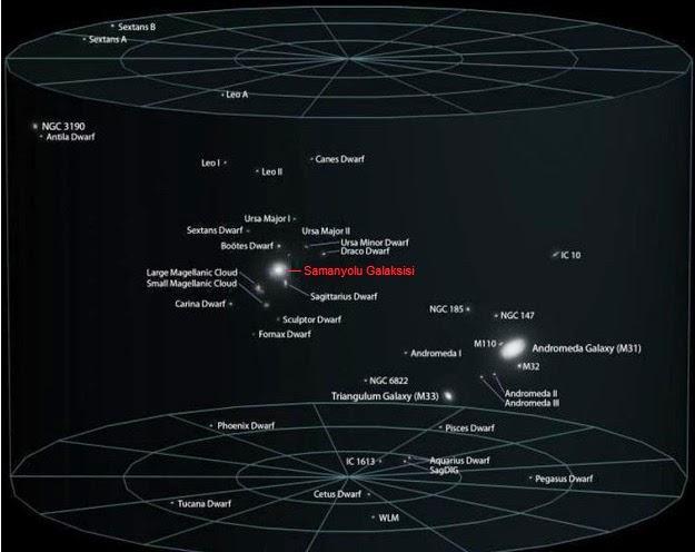 Evrenin Keşfedilmiş Kısmı