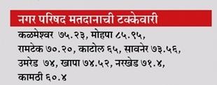 Nagarparishad Election Result 2017