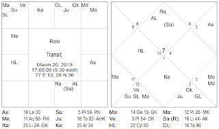 Vedic Astrology Consultancy & Research: Gangrape in New