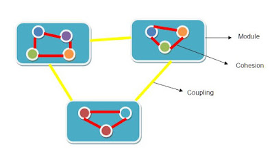 Coupling Cohesion
