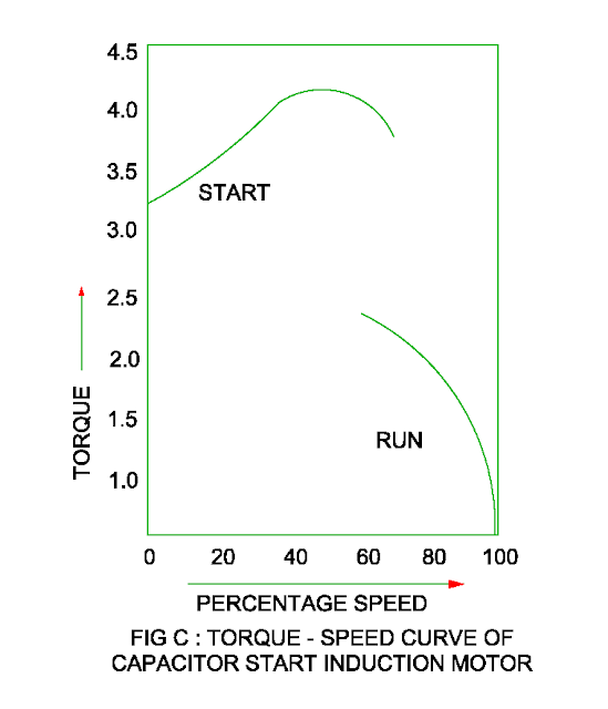 torque speed characteristic of the capacitor start induction run motor