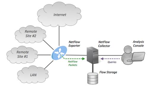 Infografía Netflow